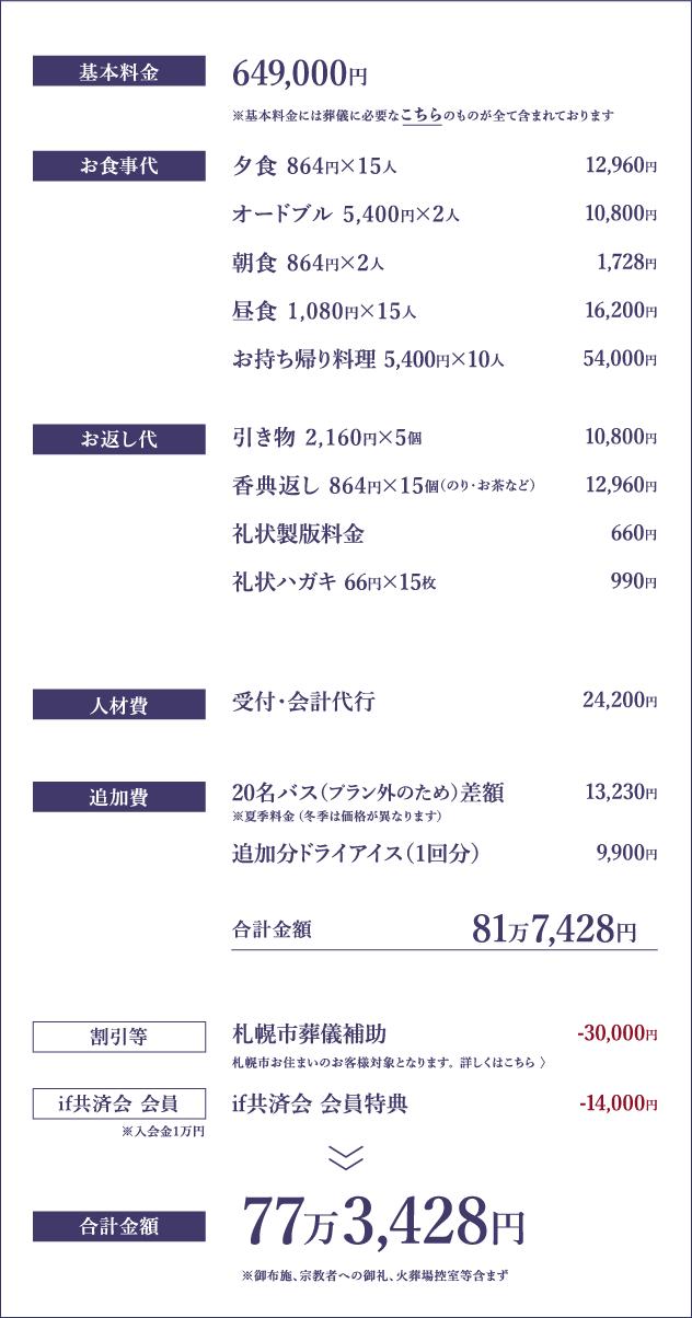 基本料金77万3,428円パターン